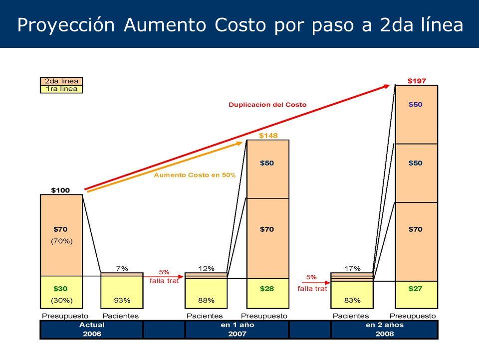 7 Hechos y Conclusiones Existe un significativo potencial de reduccion de costos de ARVs (25-60%) en todos los paises de la region Gran disparidad de precios, potenciales de reduccion y restricciones asociadas La mayor oportunidad radica en ARVs de 2da Linea (Lop/r, ABC, DDI, TDF, NFV, Rit, ATV) y en algunos casos en EFV y AZT/3TC (menor costo, pero mayor volumen) Ya se han negociado precios competitivos de genericos de calidad (aprobacion OMS/FDA –o en proceso-, con Estudios de Bioequivalencia y producidos con BPM) 5 de los 6 paises de la region ya son elegibles para beneficiarse de esos precios ya disponibles (y Venezuela puede ser incorporado si asi lo considerara de valor)