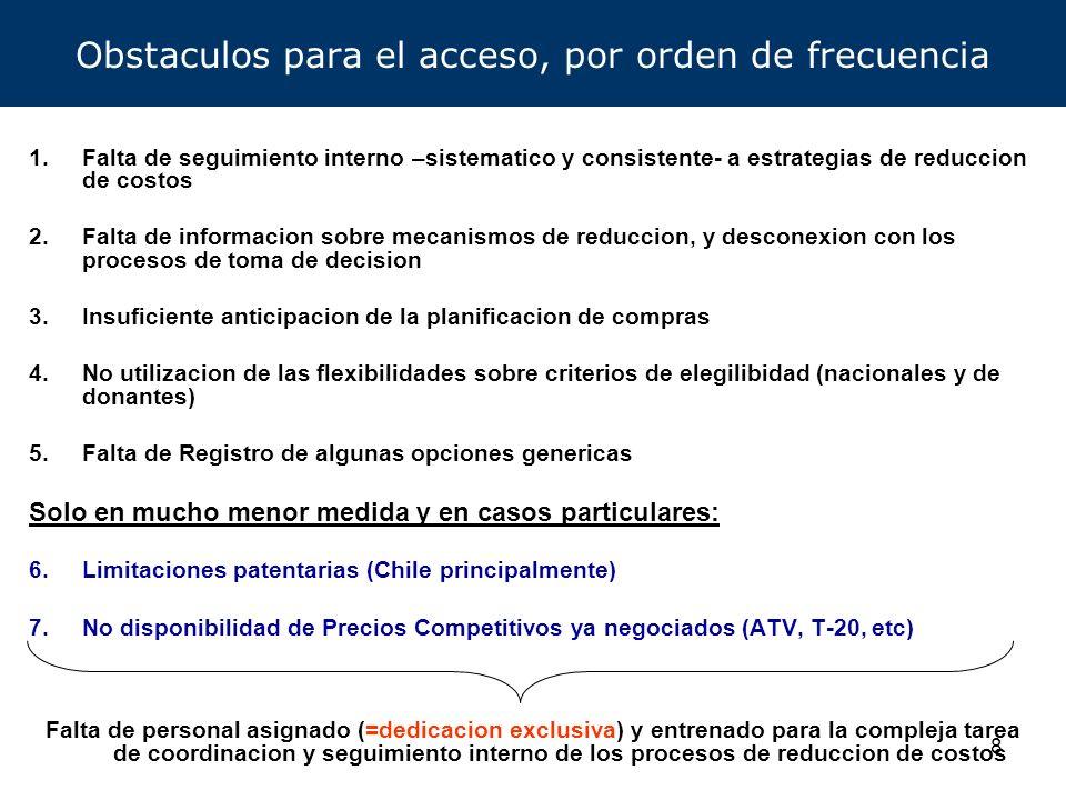 9 Monopolios y Obstaculos de acceso Patentes: obstaculo serio, pero: –solo en casos limitados (1-3 productos en mayoria de paises) –eventualmente removible (LV o LC) Falta de claridad respecto de productos patentados –Inhibe a productores locales y extranjeros, y a compradores a la produccion/uso de genericos Falta de Registro –Procesos de registro largos, costosos y duplicativos (en casos, se requiere nuevo estudio de Bioequivalencia local; $100,000- $150,000 por producto) –Limitado conocimiento de cada mercado (=>menos atractivo percibido) –Limitadas redes de distribucion Falta de conocimiento de los paises: –alternativas de productos y productores (y status de calidad) –precios reducidos ya disponibles –mecanismos de acceso