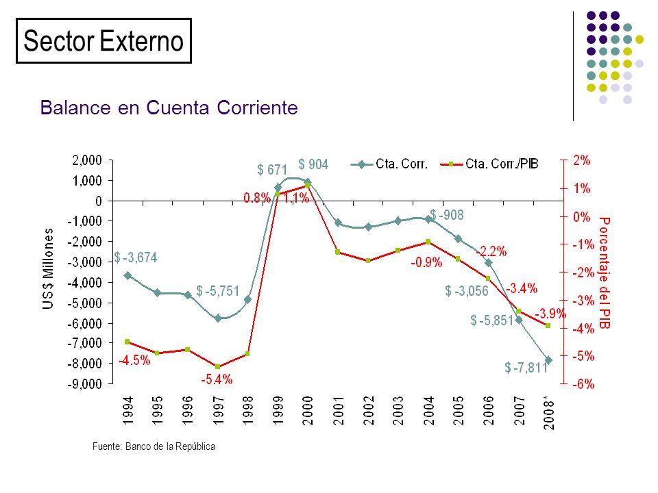 Balance en Cuenta Corriente Fuente: Banco de la República Sector Externo