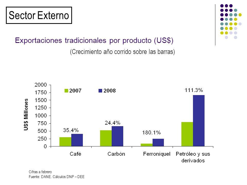 (Crecimiento año corrido sobre las barras) Exportaciones tradicionales por producto (US$) Sector Externo Cifras a febrero Fuente: DANE.