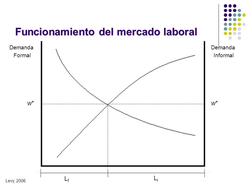 Funcionamiento del mercado laboral Demanda Informal Demanda Formal LfLf LiLi w*w* Levy, 2006 w*w*