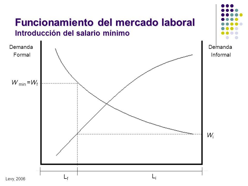 Funcionamiento del mercado laboral Introducción del salario mínimo Demanda Informal Demanda Formal LfLf LiLi W min =W f Levy, 2006 WiWi