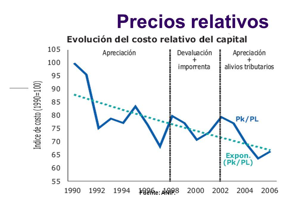 Fuente: ANIF. Precios relativos