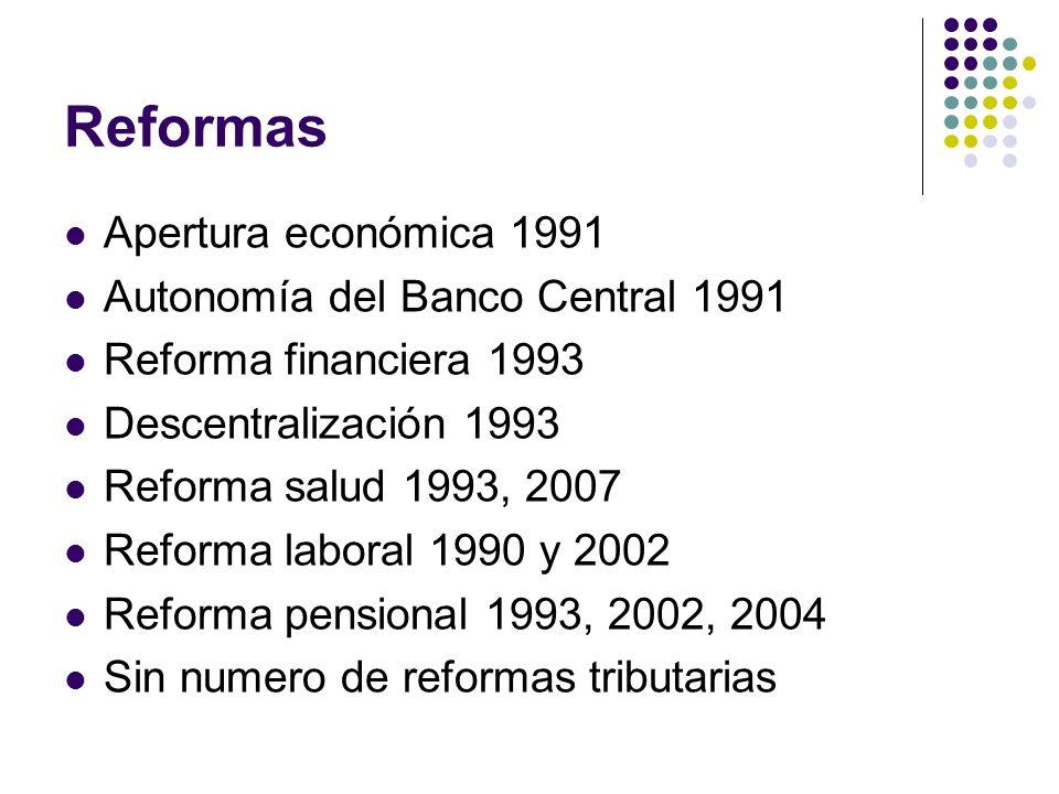 Reformas Apertura económica 1991 Autonomía del Banco Central 1991 Reforma financiera 1993 Descentralización 1993 Reforma salud 1993, 2007 Reforma laboral 1990 y 2002 Reforma pensional 1993, 2002, 2004 Sin numero de reformas tributarias