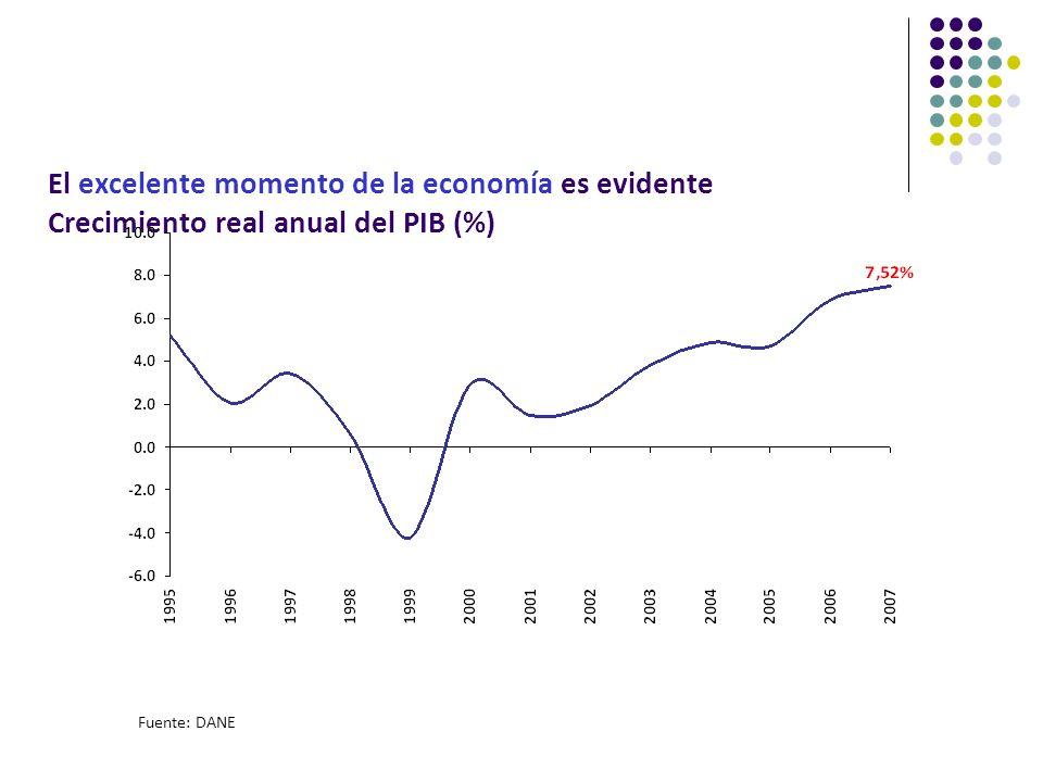 El excelente momento de la economía es evidente Crecimiento real anual del PIB (%) Fuente: DANE