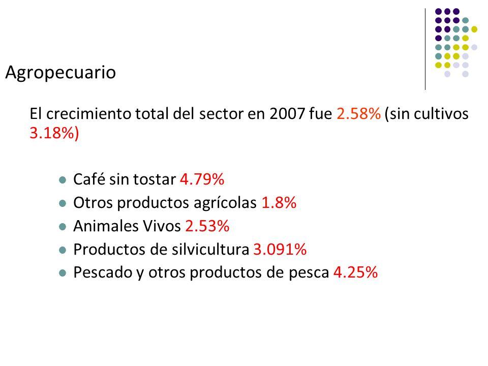 Agropecuario El crecimiento total del sector en 2007 fue 2.58% (sin cultivos 3.18%) Café sin tostar 4.79% Otros productos agrícolas 1.8% Animales Vivos 2.53% Productos de silvicultura 3.091% Pescado y otros productos de pesca 4.25%