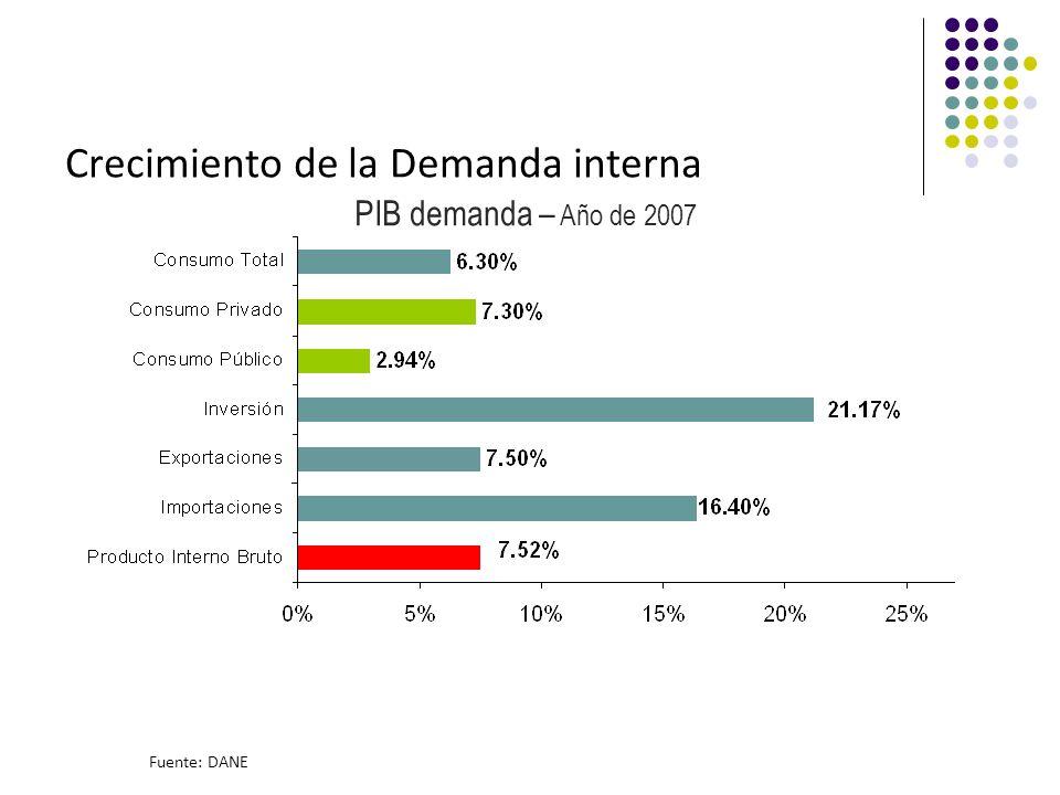 Crecimiento de la Demanda interna Fuente: DANE PIB demanda – Año de 2007