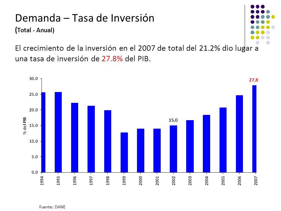 Demanda – Tasa de Inversión ( Total - Anual) El crecimiento de la inversión en el 2007 de total del 21.2% dio lugar a una tasa de inversión de 27.8% del PIB.