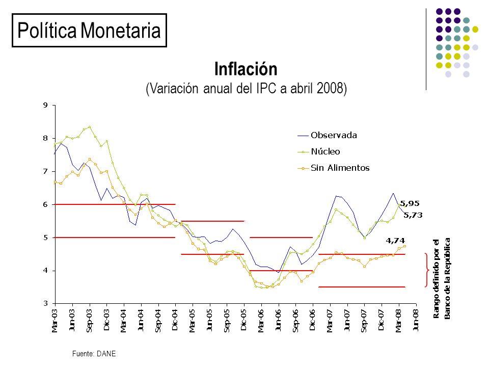 Inflación (Variación anual del IPC a abril 2008) Fuente: DANE Política Monetaria