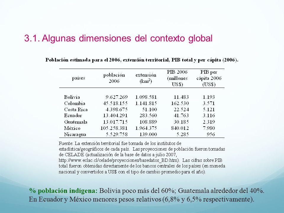 3.1. Algunas dimensiones del contexto global % población indígena: Bolivia poco más del 60%; Guatemala alrededor del 40%. En Ecuador y México menores