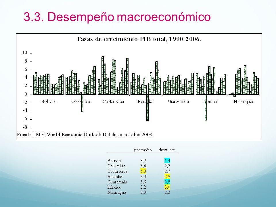 3.3. Desempeño macroeconómico