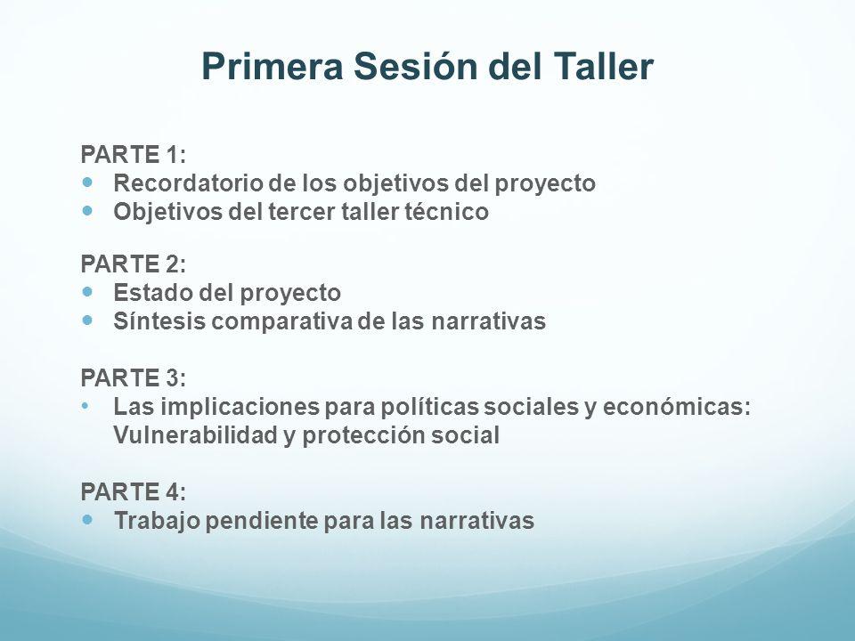 Primera Sesión del Taller PARTE 1: Recordatorio de los objetivos del proyecto Objetivos del tercer taller técnico PARTE 2: Estado del proyecto Síntesi