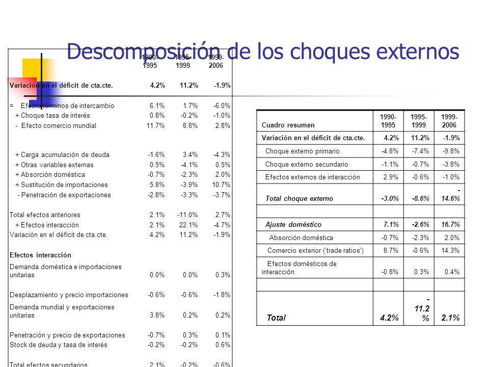Descomposición de los choques externos 1990- 1995 1995- 1999 1999- 2006 Variación en el déficit de cta.cte.4.2%11.2%-1.9% = Efecto términos de interca