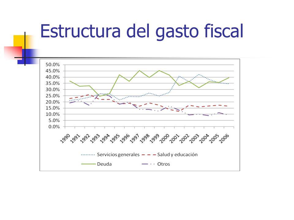 Estructura del gasto fiscal