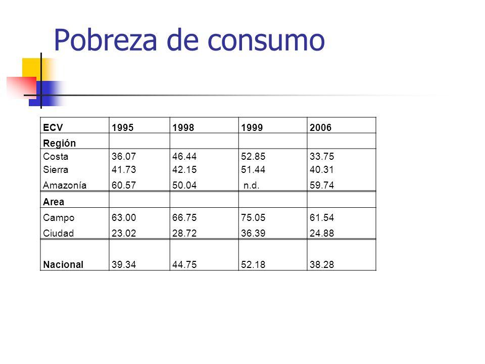 Pobreza de consumo ECV1995199819992006 Región Costa36.0746.4452.8533.75 Sierra41.7342.1551.4440.31 Amazonía60.5750.04 n.d.59.74 Area Campo63.0066.7575