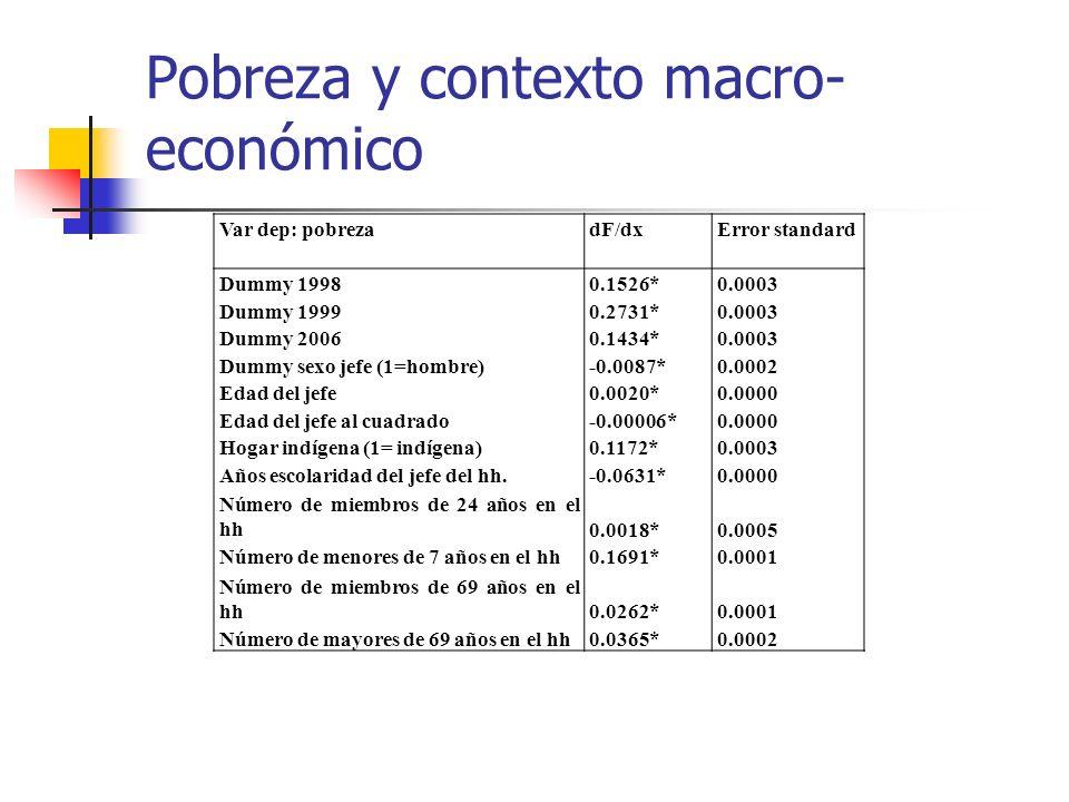 Pobreza y contexto macro- económico Var dep: pobrezadF/dxError standard Dummy 19980.1526*0.0003 Dummy 19990.2731*0.0003 Dummy 20060.1434*0.0003 Dummy