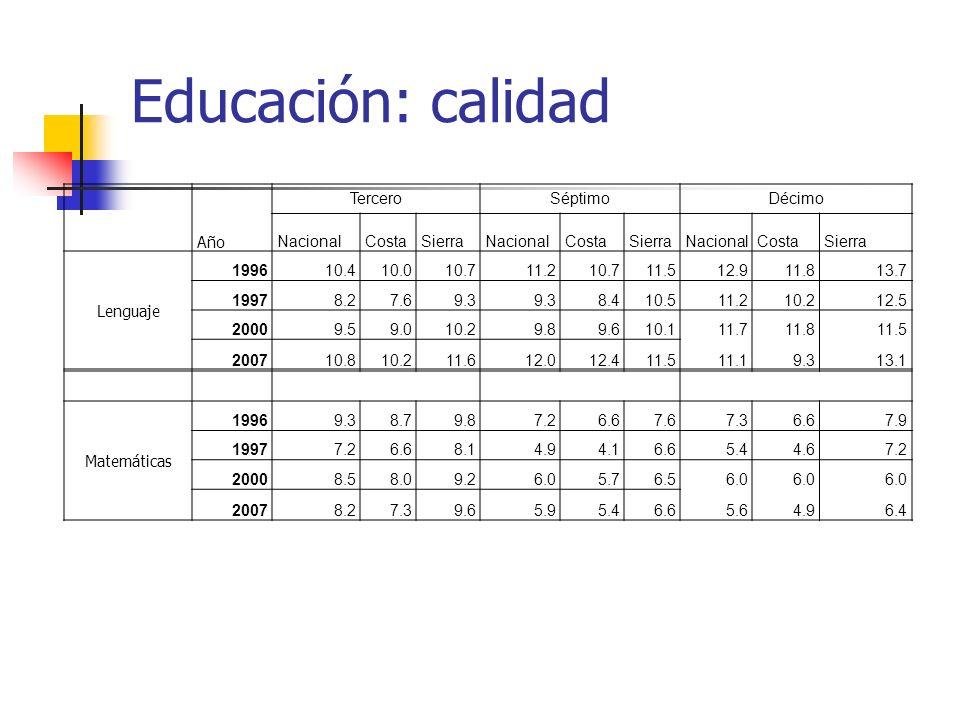 Educación: calidad TerceroSéptimoDécimo Año NacionalCostaSierraNacionalCostaSierraNacionalCostaSierra Lenguaje 199610.410.010.711.210.711.512.911.813.