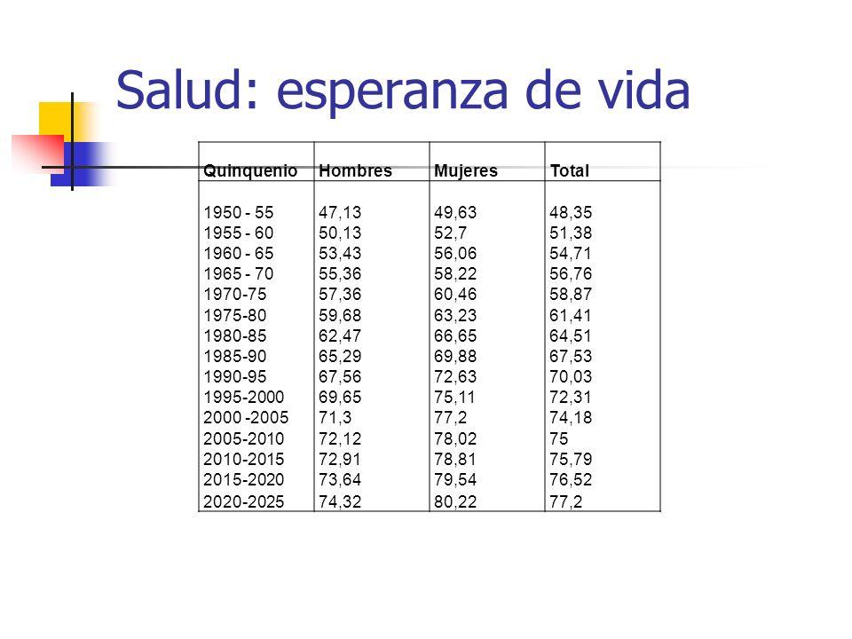 Salud: esperanza de vida QuinquenioHombresMujeresTotal 1950 - 5547,1349,6348,35 1955 - 6050,1352,751,38 1960 - 6553,4356,0654,71 1965 - 7055,3658,2256