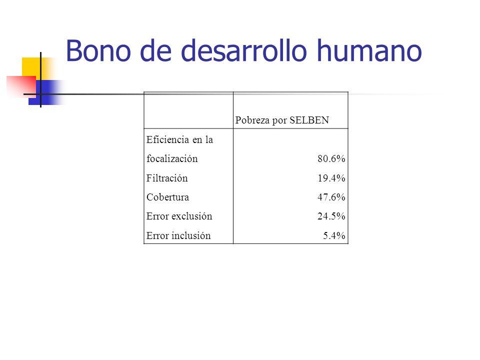 Bono de desarrollo humano Pobreza por SELBEN Eficiencia en la focalización80.6% Filtración19.4% Cobertura47.6% Error exclusión24.5% Error inclusión5.4