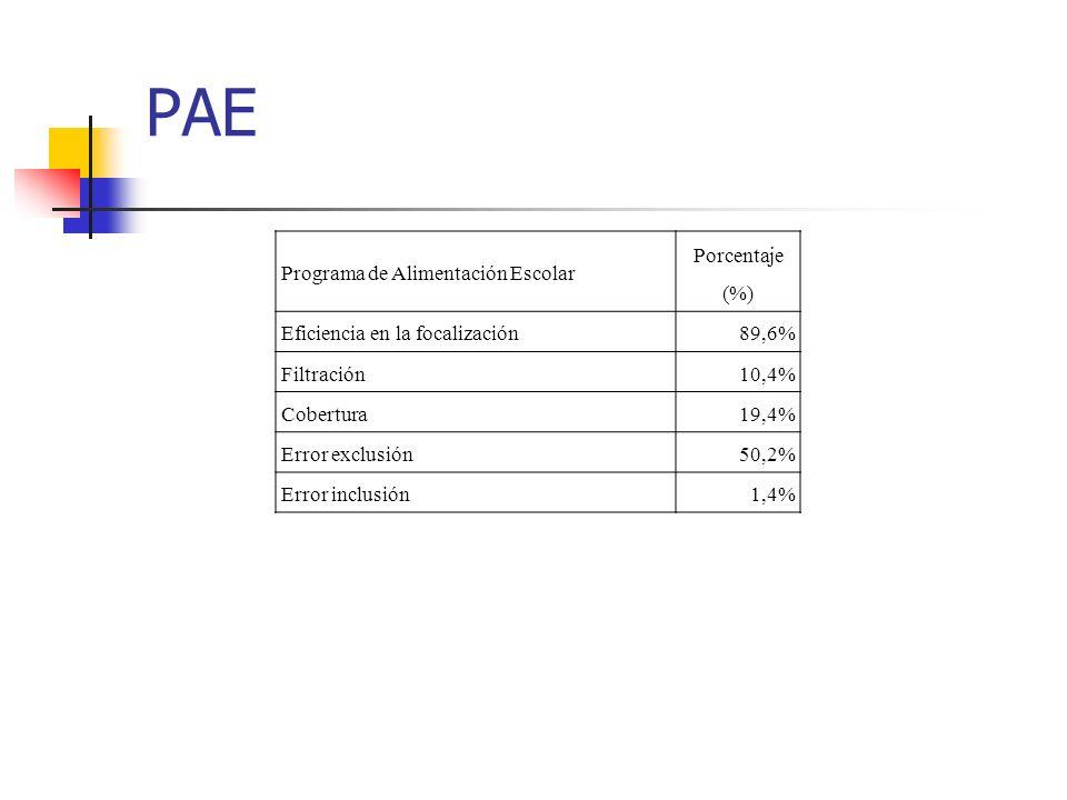 PAE Programa de Alimentación Escolar Porcentaje (%) Eficiencia en la focalización89,6% Filtración10,4% Cobertura19,4% Error exclusión50,2% Error inclu
