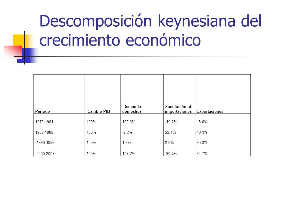 Descomposición keynesiana del crecimiento económico Periodo Cambio PIB Demanda doméstica Sustitución de importacionesExportaciones 1970-1981100%100.6%