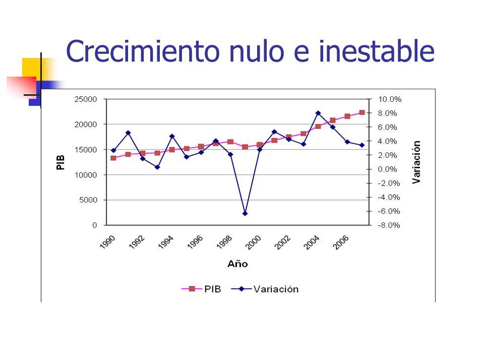 Choques macroeconómicos Choque natural.Fenómeno de El Niño en 1998.
