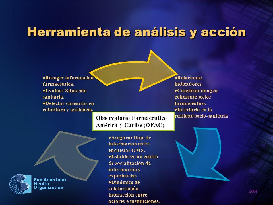 2004 Pan American Health Organization Herramienta de análisis y acción Observatorio Farmacéutico América y Caribe (OFAC)