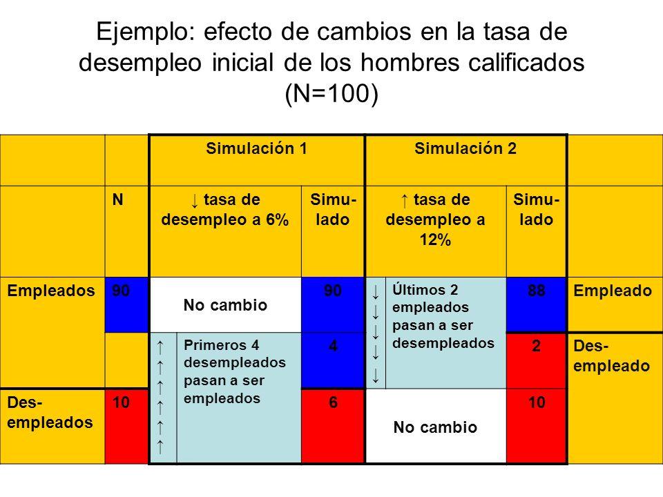 Modelado macro-micro (2) Cambio en W 1 : se multiplican los YPI dentro de cada una de las categorías laborales por un factor de ajuste, manteniendo fijo el nivel promedio general de YPI.