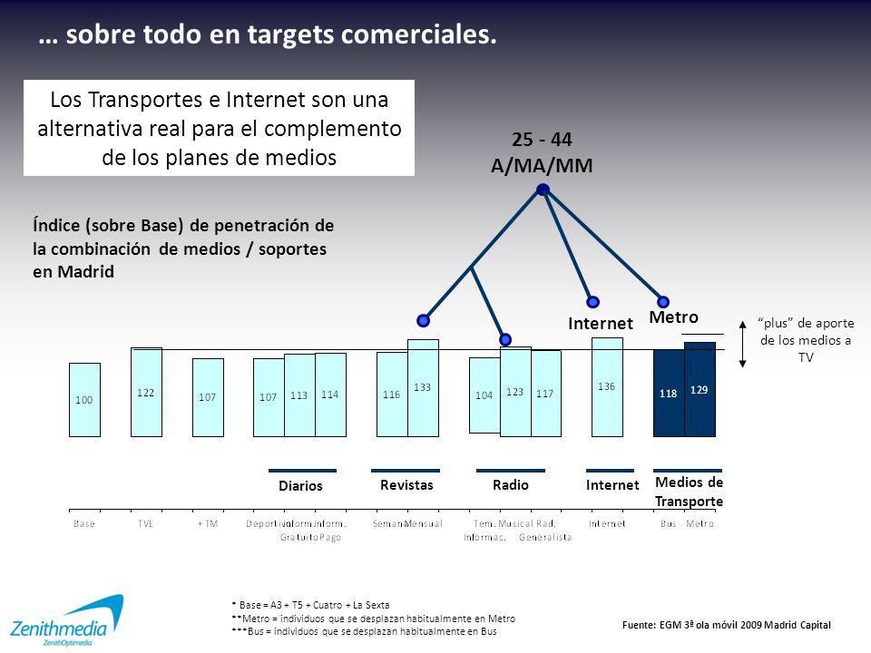 Inversión publicitaria (miles euros) en Transportes + C.R.