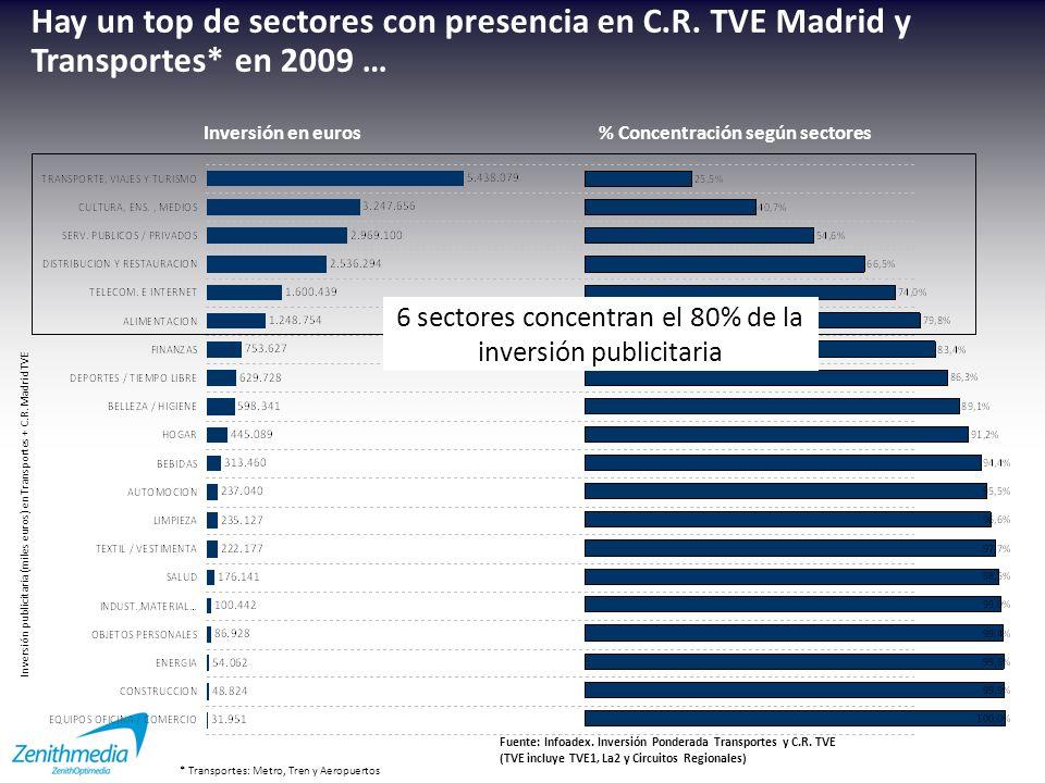 % inversión en Transporte sobre total Transporte + C.R.