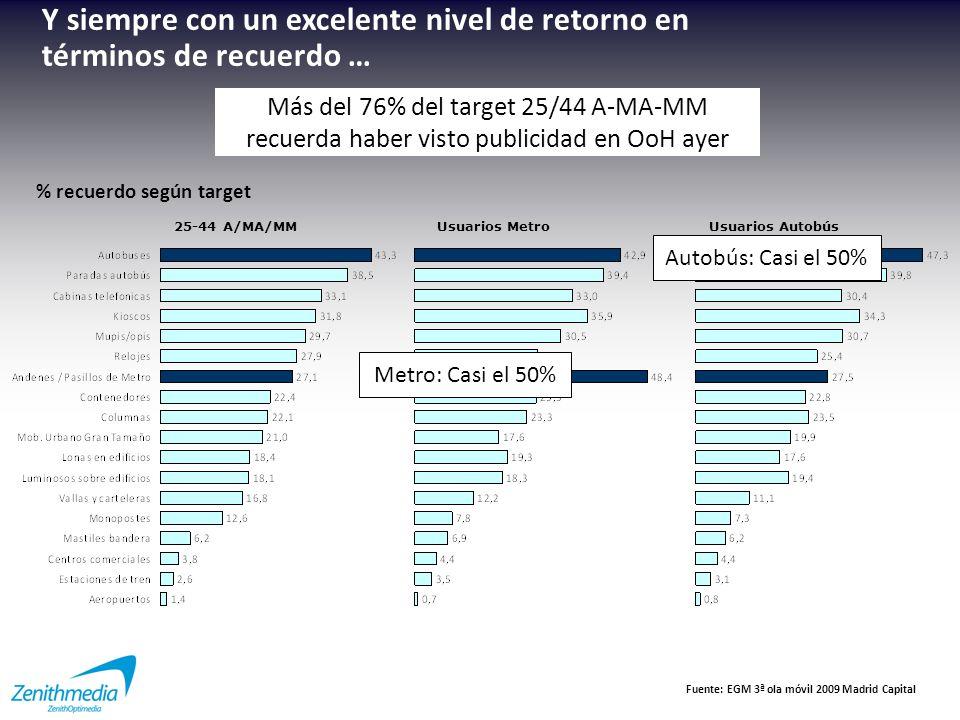 … en Metro … Usuarios Metro Casi el 50% de los usuarios recuerdan haber visto publicidad en Metro Fuente: EGM 3ª ola móvil 2009 Madrid Capital % recuerdo según target Andenes Pasillos Jet / Vestíbulos