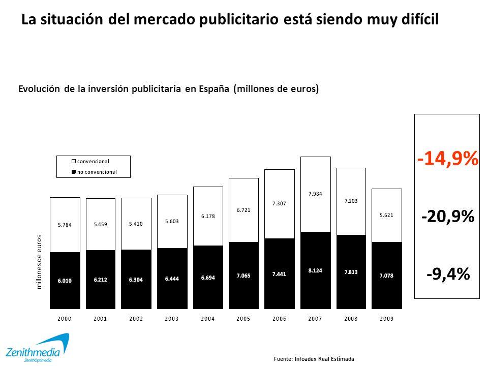Cine -26,5% Medios convencionales -20,9% Fuente: Infoadex Real Estimada Diarios -22,1% OoH -22,6% Revistas -34,9% Internet +7,2% TV -23,2%