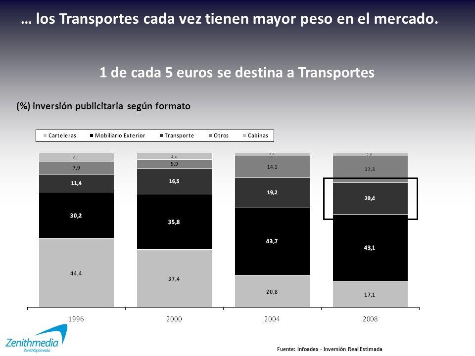 + 3.600 millones Fuente: INE / Aena 2009 1.746 millones Buses 1.165 millones Metro 550 millones Tren* 187 millones Aeropuerto Los números … *Cercanías y AVE