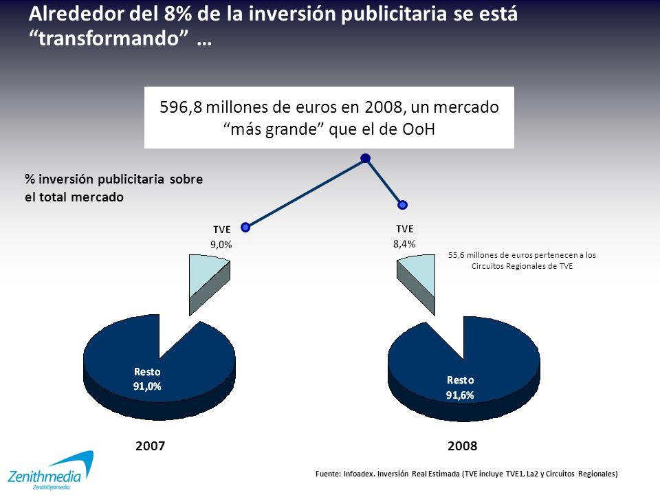 Aporte de TVE *A3 + T5 + Cuatro + La Sexta 76,8% % penetración de las cadenas nacionales* de TV en Madrid ¿Qué medio complementa mejor la salida de TVE.