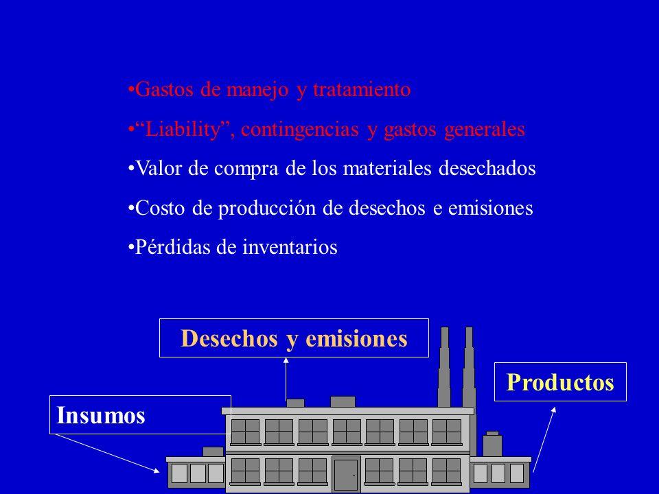 Insumos Desechos y emisiones Productos Gastos de manejo y tratamiento Liability, contingencias y gastos generales Valor de compra de los materiales desechados Costo de producción de desechos e emisiones Pérdidas de inventarios