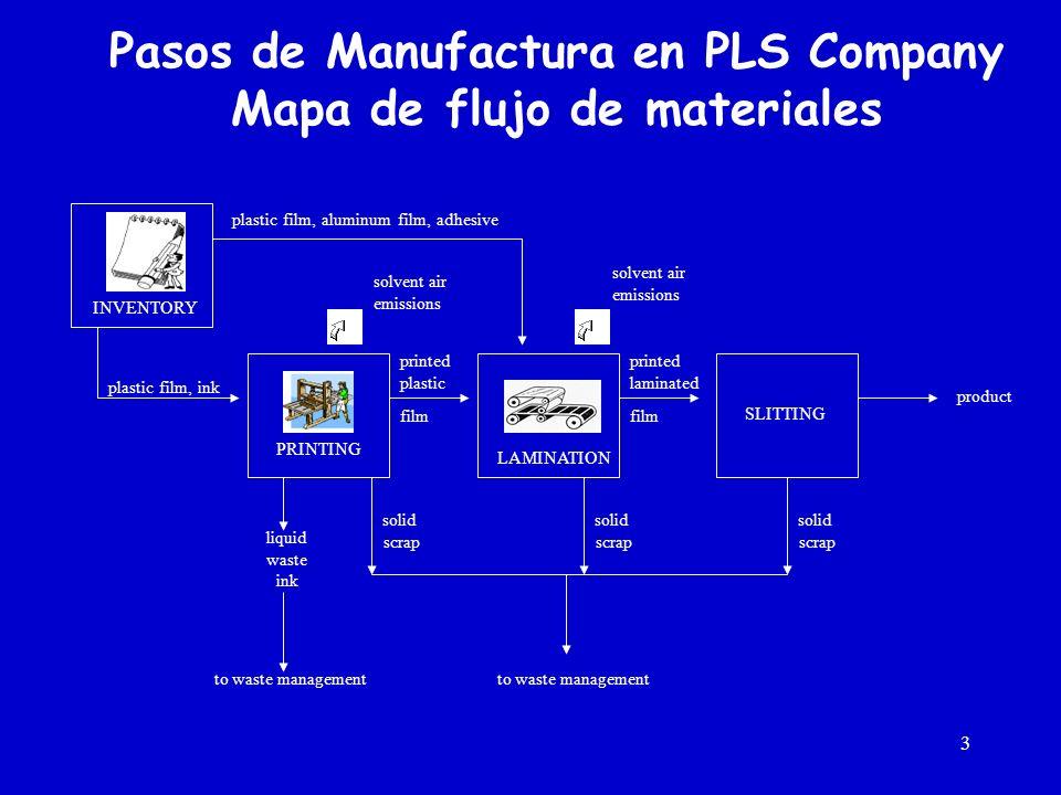 Source: Figge 2000; similar to: Ellipson 1996 Matris de valor al accionista.