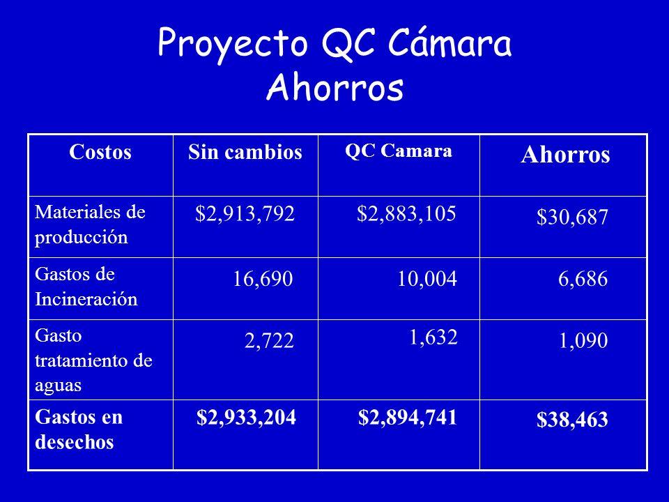 Proyecto de camara de control de calidad (CC) PLS decidió comprar e instalar un sistema de 3 cámaras para monitorear el sistema de calidad de la impre