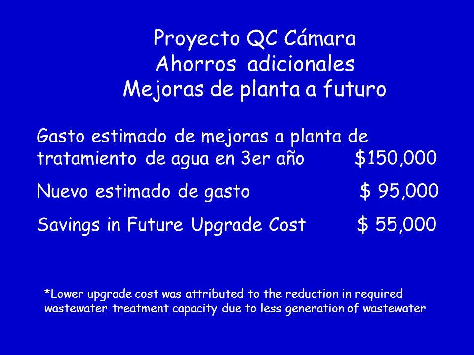Proyecto QC Cámara Ahorros $2,894,741 $2,933,204 Gastos en desechos 1,090 1,632 2,722 Gasto tratamiento de aguas 6,686 10,004 16,690 Gastos de Inciner