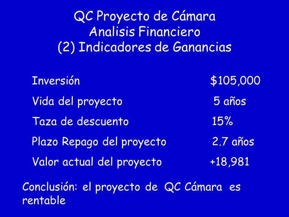 QC Proyecto de Cámara Analisis Financiero (2) Indicadores de Ganancias Inversión $105,000 Vida del proyecto 5 años Taza de descuento 15% Plazo Repago del proyecto 2.7 años Valor actual del proyecto +18,981 Conclusión: el proyecto de QC Cámara es rentable
