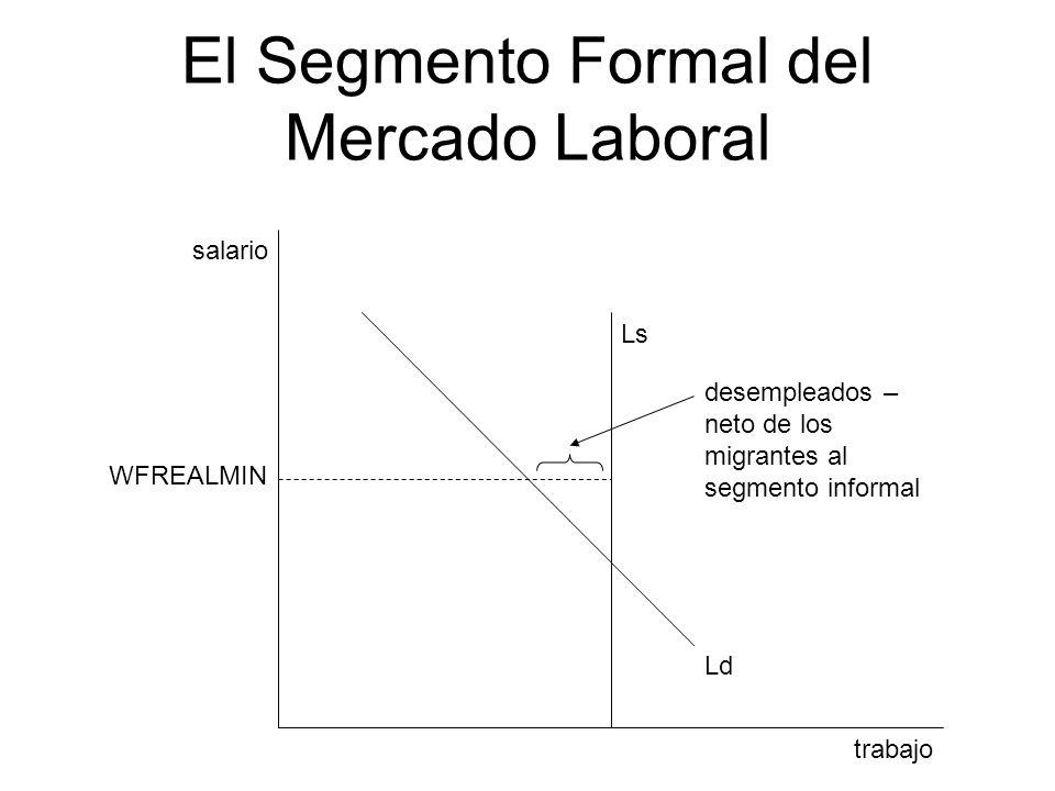 El Segmento Formal del Mercado Laboral trabajo salario Ls Ld desempleados – neto de los migrantes al segmento informal WFREALMIN