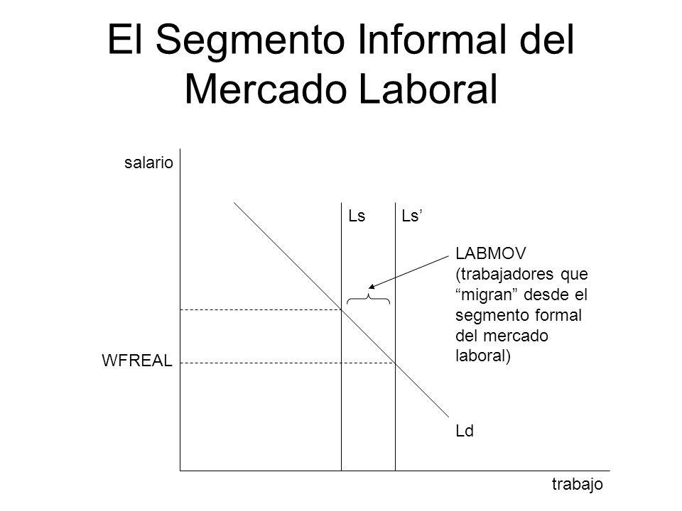 El Segmento Informal del Mercado Laboral trabajo salario Ls Ld Ls LABMOV (trabajadores que migran desde el segmento formal del mercado laboral) WFREAL