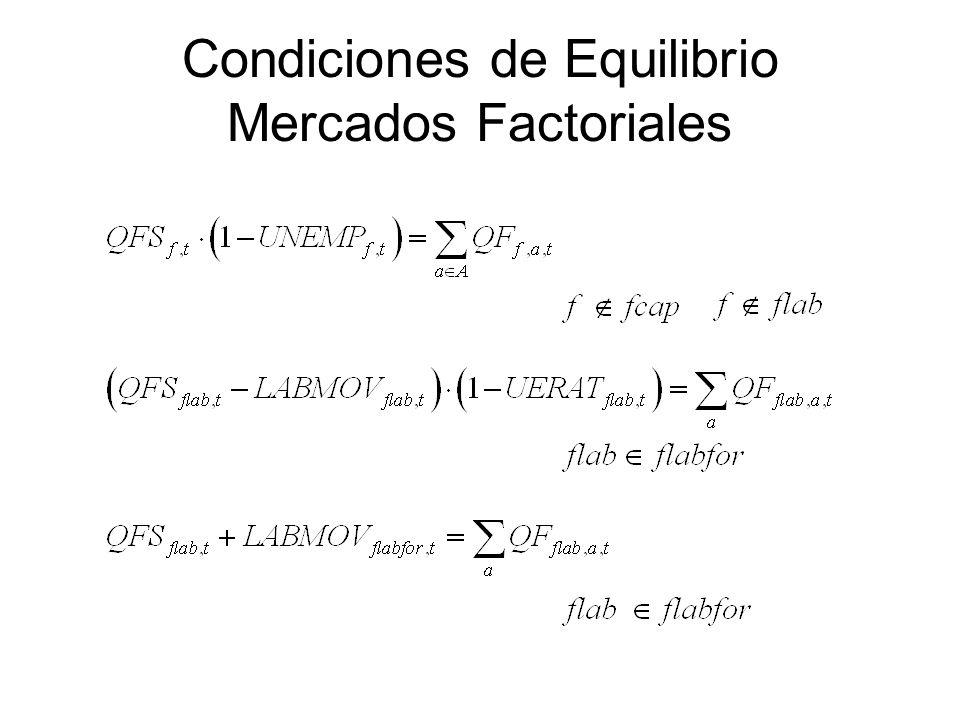Condiciones de Equilibrio Mercados Factoriales