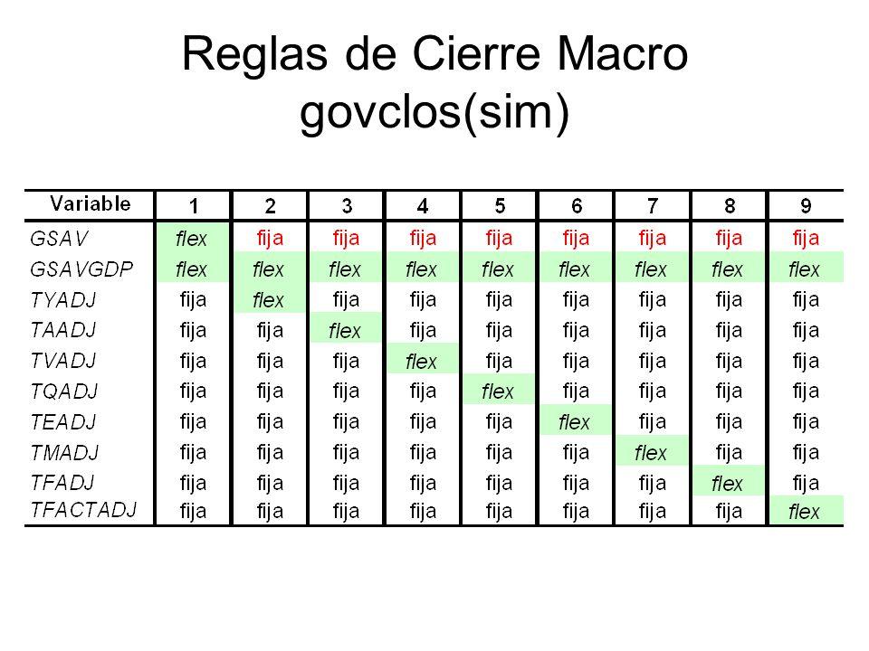 Reglas de Cierre Macro govclos(sim)