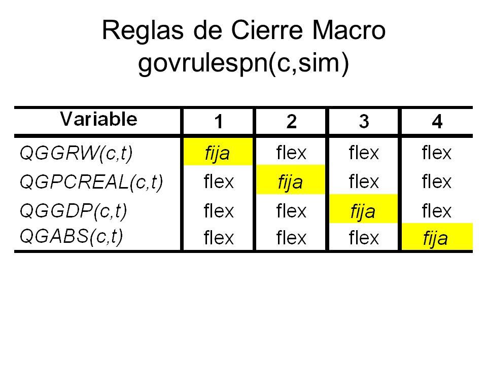 Reglas de Cierre Macro govrulespn(c,sim)