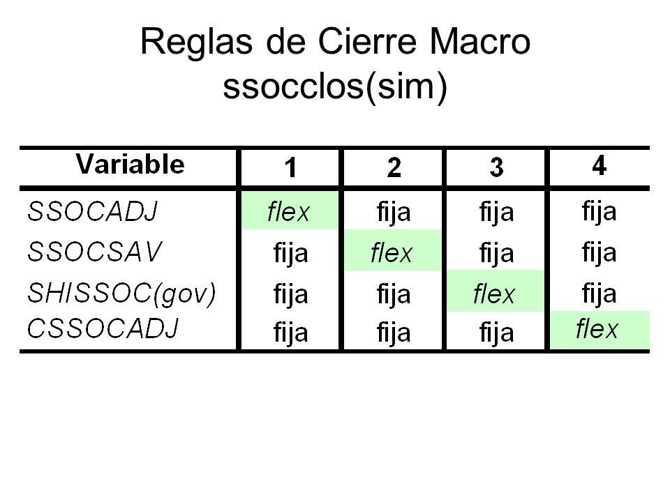Reglas de Cierre Macro ssocclos(sim)