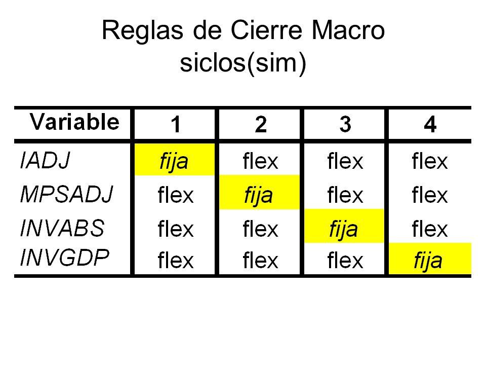 Reglas de Cierre Macro siclos(sim)