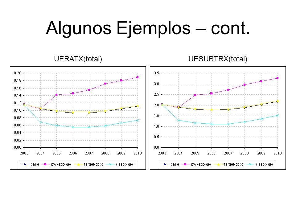 Algunos Ejemplos – cont. UESUBTRX(total)UERATX(total)