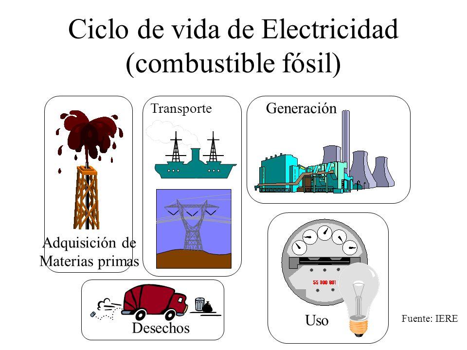 Ciclo de vida de Electricidad (combustible fósil) Uso Transporte Desechos Adquisición de Materias primas Generación Fuente: IERE