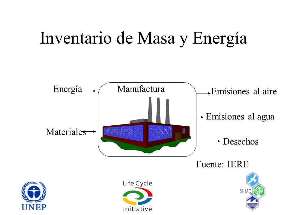 Inventario de Masa y Energía ManufacturaEnergía Materiales Emisiones al aire Emisiones al agua Desechos Fuente: IERE