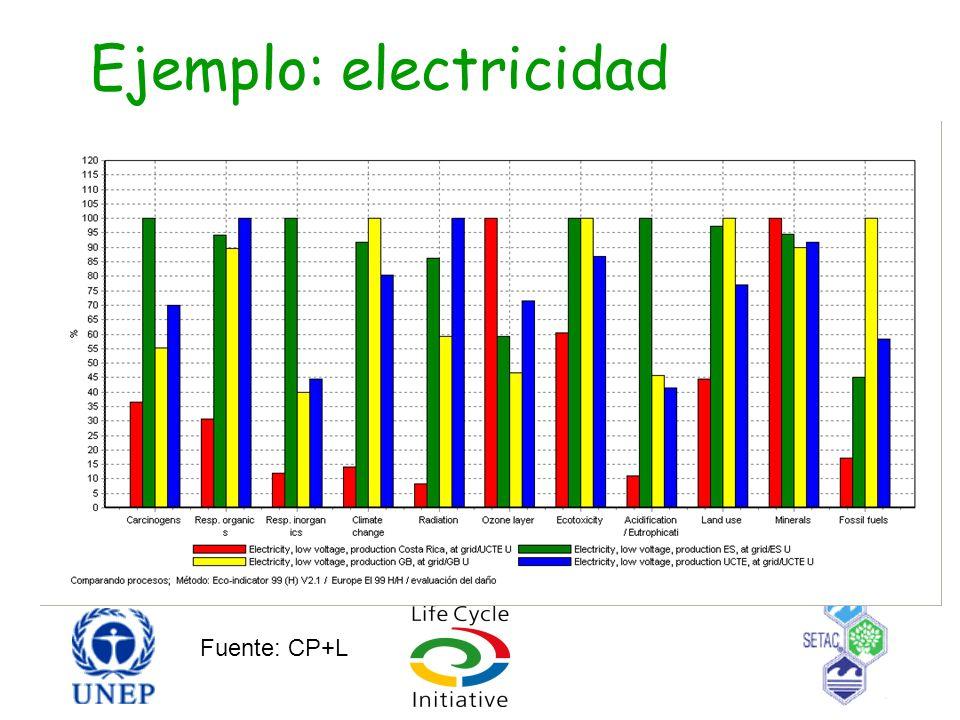 Ejemplo: electricidad Fuente: CP+L